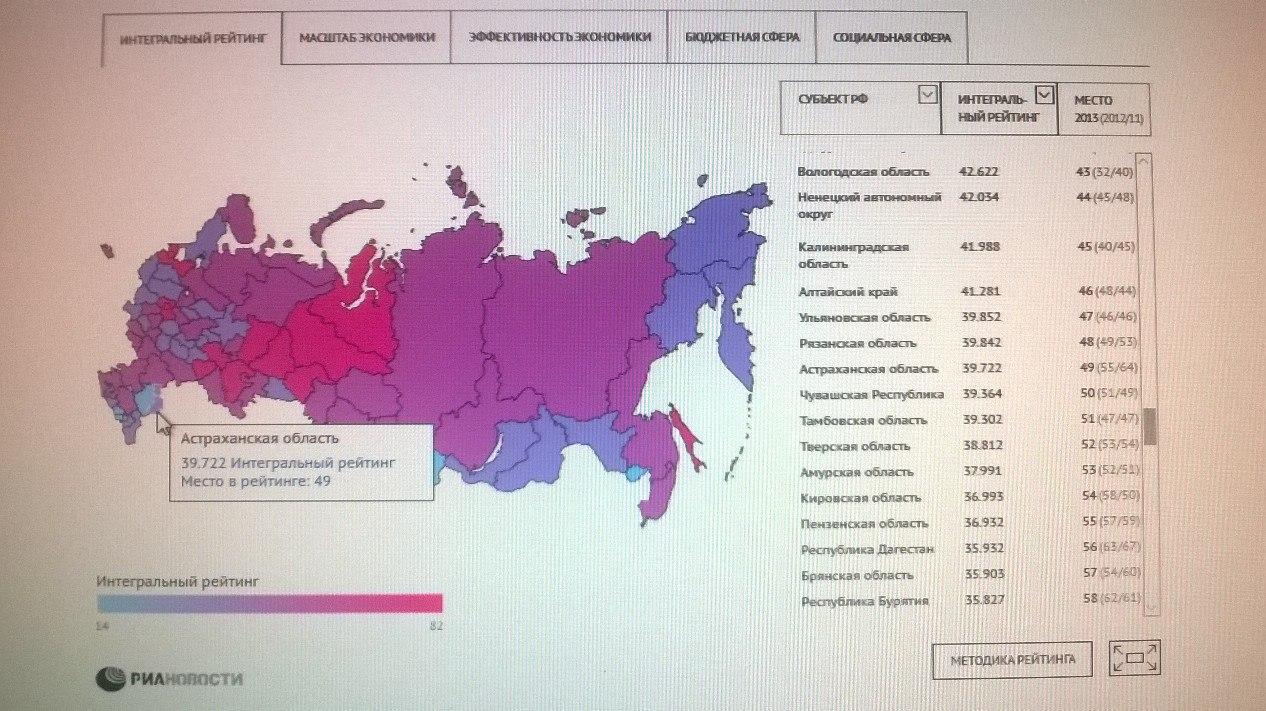 images novosti2 economica 37 Астраханская область - в лидерах роста социально-экономического положения субъектов РФ