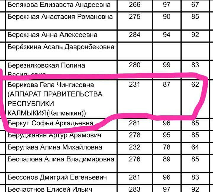 2021 08 02 20.24.53 Дочь главы администрации Калмыкии будет учиться в престижном вузе за счет налогоплательщиков?